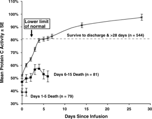 Mean protein C activity over time for selected PROWESS DrotAA patients classified by timing of death. Presented are means and standard errors (SE) of protein C levels based on time of death of PROWESS [9] DrotAA patients. Raw values with no imputation are included. Note that not all groups are shown. DrotAA, drotrecogin alfa (activated); PROWESS, Recombinant Human Activated Protein C Worldwide Evaluation in Severe Sepsis.