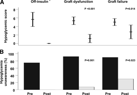 Hypoglycemic score (Clarke score; 4) (A) and proportion of subjects with hypoglycemia unawareness (hypoglycemic score ≥4) (B) pre- and post-ITx, according to islet function. P = 0.007 for comparison of posttransplant hypoglycemic score between off-insulin and graft failure groups. *P value is not applicable, since no hypoglycemia was reported posttransplant.