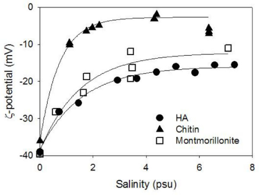 The ζ-potential of humic acid (HA), chitin and montmorillonite suspensions at circumneutral pH (7 < pH < 7.5) as a function of salinity. Note that the value for montmorillonite are averages over different surfaces including permanently negative face surfaces and less negative (and neutral or even positive in low pH) edge surfaces.