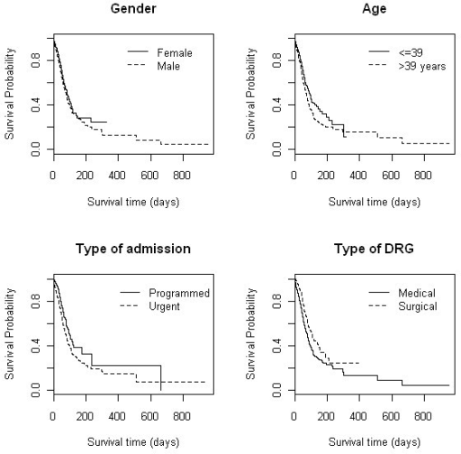 KM estimates of survival for selected variables: gender, age, type of admission and type of DRG.