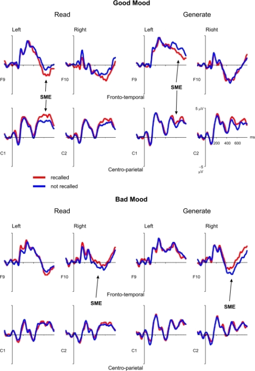 Grand averaged ERPs of participants in good mood (A) and bad mood (B)							from selected electrode positions according to the standard							10/20 system (fronto-temporal: F9/F10; central:							C1/C2) as a function of subsequent recall and encoding task.							Negativity is plotted down.