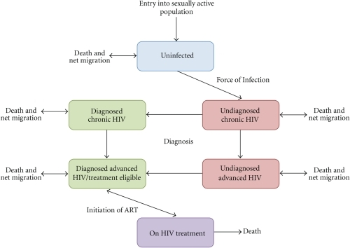 treatments that delay the progression of the aids virus Hiv is the virus that causes aids they also help to delay the onset of or to decrease the risk of progression to aids controlling hiv can also reduce your risk for neurological complications of hiv facts about hiv/aids.