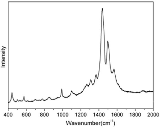 Raman spectrum of PEDOT-NO3 film.