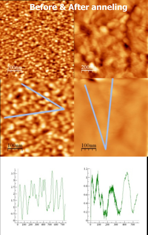 AFM pictures showing the morphology variations-grain size and roughness-due to thermal annealing for a 3-nm gold thickness film. Left images are before and right ones are after the annealing.