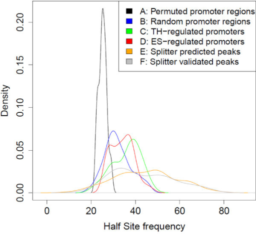 Density of TRE consensus Hexamers for various promoter groups. Sequences in promoter groups a-f were scanned for half sites with a PWM [40] score threshold of 6.0. Probability density functions for the number of TRE half sites observed per 1000 bps are shown for each class of DNA sequence. Estrogen regulated genes (group d) were chosen for this comparison since the characterized motif for their nuclear receptor is highly similar with the exception that the orientation of the motif is a palindrome with a 3 nucleotide spacer. These curves show the density of TRE half sites per 1000 bps for: a. in permutations of random promoter regions (n = 50). b. Randomly selected promoter regions (n = 50). c. promoter region for genes with TH regulated promoter regions (n =28). d. promoter region for genes with estrogen regulated promoter regions (n = 50). e. Regions detected by Splitter (n = 100), and f. validated regions detected by Splitter (n = 36). The results shown by a are random nucleotide permutations of the promoter regions shown in b. On the y-axis, density is the empirical estimate of the underlying probability density function. Regions a-d are 10 kbps in length where regions e,f are in the 300-600 bps range.