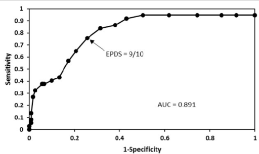A receiver operating characteristic curve that shows different cut-off points of the EPDS in pregnant women. Good performance of the Mexican version of the EPDS in these women was found at 9/10 cut-off point.