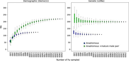 Boxplot of population's Nb estimates obtained from demographic (Demo(1)) and genetic (LDNe) methods for either only anadromous salmon or both anadromous fish and mature male parr with 100–2500 (increments of 100 progeny) progeny subsampled 1000 and 100 times for Demo(1) and LDNe, respectively.