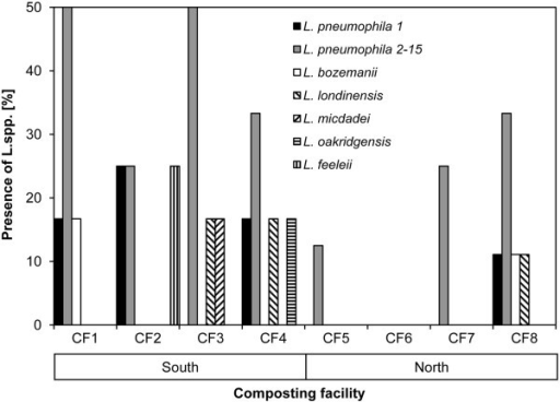Cumulative presence ofLegionellaspp. in compost and bioaerosol samples of composting facility (CF) from Swiss southern (CF1-4) and northern (CF5-8) alpine regions.