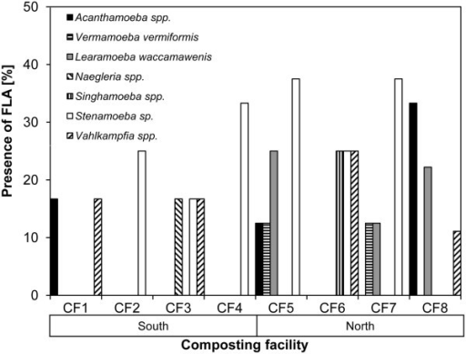 Cumulative presence of FLA in compost and bioaerosol samples in composting facility (CF) from Swiss southern (CF1-4) and northern (CF5-8) alpine regions.