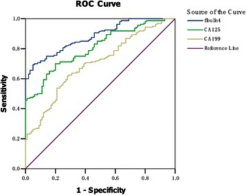 Receiver operator characteristic(ROC)curves of fibulin-4,CA-125 and CA19-9 in patients with ovarian cancer. The area under the curve (AUC) of fibulin-4, CA-125 and CA19-9 were 0.883, 0.808 and 0.701, suggesting their clinical usefulness for diagnosing ovarian carcinoma was moderate.
