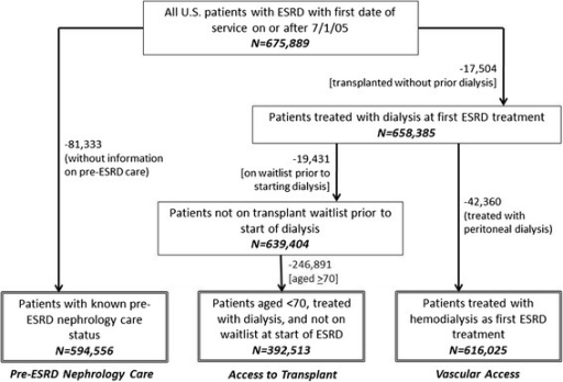 Selection of analytic populations for examination of the association of attributed cause of ESRD with pre-ESRD nephrology care, access to transplant, and vascular access, among U.S. ESRD patients initiating treatment 7/05–9/11. Numbers by arrows represent the numbers of patients excluded by indicated criteria; numbers in boxes represent those remaining after prior exclusions.