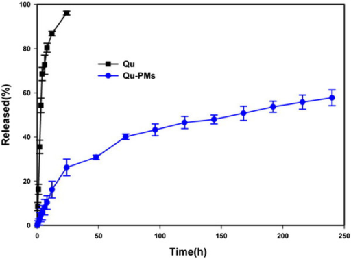 Release of quercetin from propylene glycol solution and Qu-PMs suspension.