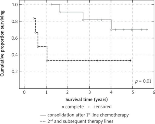 Comparison of progression-free survival of DLBCL patients consolidated by radioimmunotherapy in first and subsequent therapy lines
