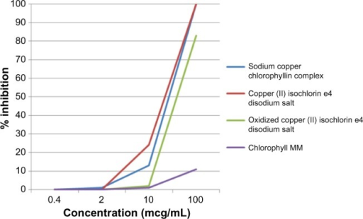 Inhibition of hyaluronidase as a function of concentration of test materials.