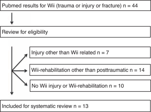 "Selection process for PubMed results on ""Wii (trauma or injury or fracture)."""