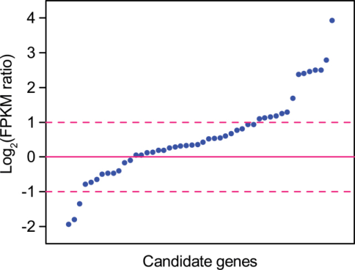 The distribution of gene expression change patterns of the candidate genes. Fold changes of gene expression levels are expressed in log2 (FPKM ratio), where the FPKM ratio was calculated as the ratio of FPKM (QG) to FPKM (JH). FPKM (JH) and FPKM (QG) values represent the average expression levels of each transcript in the experimental fields in Jiangxia of Hubei Province (JH) and Qingyang of Gansu Province (QG), respectively. The log-ratios beyond zero represent up-regulated genes, while the ratio of 1 and –1 mean 2-fold up-regulation and down-regulation, respectively.