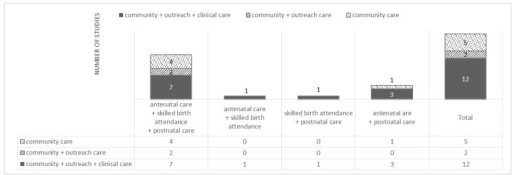 Number of studies in each category of continuum of care linkage.