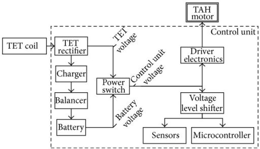 Organization of the input voltage.