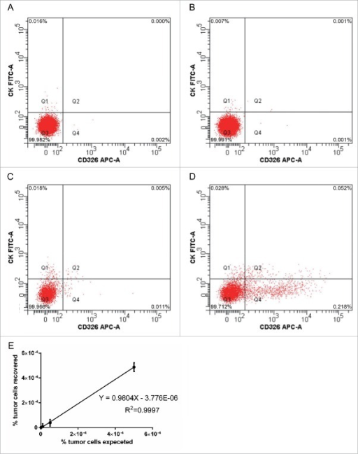 Flow cytometry of CTCs in the peripheral blood of patients before and after cryotherapy for CRML. (A-D) Analysis of serial dilutions (0.0001%, 0.001%, 0.005% and 0.05%) of human CX-1 tumor cells in normal human blood. (E) Recovery and linear relationship across 3 separate experiments, every separate experiment conducts 10 times (n = 10).