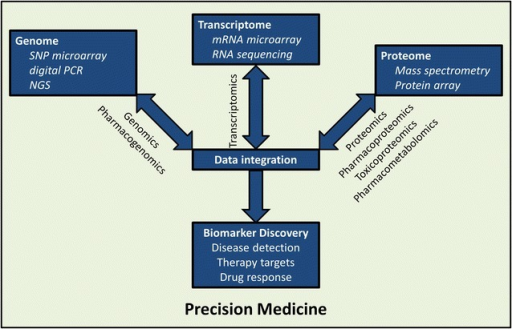 Integration of 'omics' technologies for precision medicine. The realization of precision medicine via the discovery and development of biomarkers for disease detection, therapy, and prediction of drug response will involve the integration of technologies which analyze control and disease-relevant samples at the genomic, transcriptomic, and proteomic levels. This schematic details some examples of such technologies. NGS next-generation sequencing