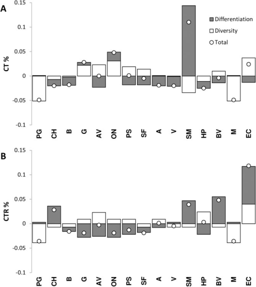 Population diversity partition according to Petit et al. [38](A) Contribution to the total diversity (CT%) of each population subdivided into own-diversity (white) and divergence (grey) components. (B) Contribution to the total haplotypic richness (CTR%) of each population subdivided into own-diversity (grey) and divergence (white) components.