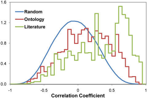 Probability density distributions of gene expression correlation coefficients.Gene pairs that either share the same ontology term (red) or are co-cited in a paper (green) are more likely to be co-expressed than randomly paired genes (blue).