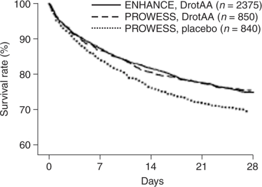 Kaplan-Meier survival curves. Comparison of ENHANCE (Extended Evaluation of Recombinant Human Activated Protein C) 28-day survival with that of PROWESS (Recombinant Human Activated Protein C Worldwide Evaluation in Severe Sepsis). DrotAA, drotecogin alfa (activated). Reproduced with permission from Vincent JL, Bernard GR, Beale R, Doig C, Putensen C, Dhainaut JF, Artigas A, Fumagalli R, Macias W, Wright T, Wong K, Sundin DP, Turlo MA, Janes J: Drotrecogin alfa (activated) treatment in severe sepsis from the global open-label trial ENHANCE: further evidence for survival and safety and implications for early treatment. Crit Care Med 2005, 33:2266–2277.