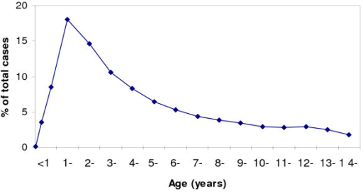 Age distribution of outpatient malaria cases.