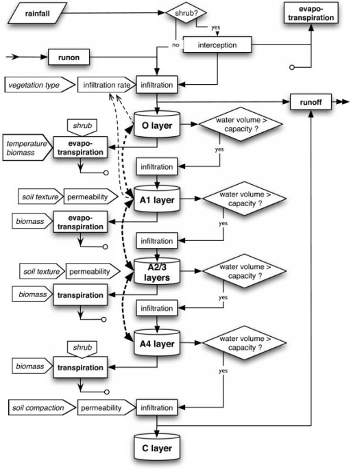 Flow Chart Of The Soil Module Broken Thick Lines Indic Open I