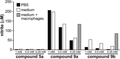 Nitrite yields as a reflection of NO generation on incubating 5a, 9a, and 9b in PBS, in cell culture medium containing 2.5% fetal calf serum, or in the serum-containing medium while being used to culture macrophages for 24 h at 37 °C. When the glycoside solutions were assayed immediately after they were dissolved, no nitrite was detected using the Griess test. Data shown are mean values of triplicates. Standard deviations were <5%. Shown is one of two comparable experiments.