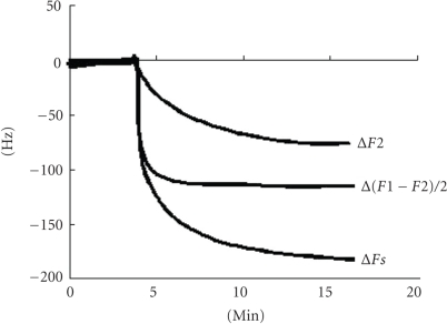 Measurements of glycerol-dissolved ovalbumin adsorption by using QCM. ΔF2; adsorbed amount of ovalbumin only, Δ(F1 − F2)/2; viscous load of glycerol, ΔFs; adsorbed amount of ovalbumin + viscous load of glycerol.