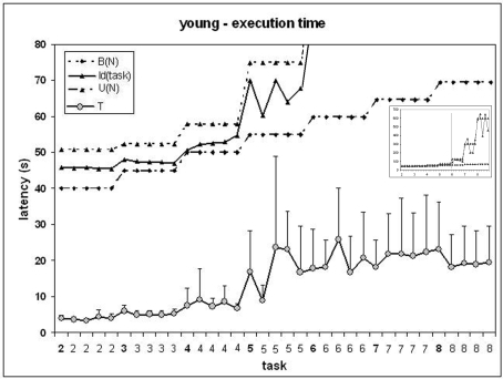 Young participants, execution time as a function of the task.Horizontal: tasks in the order of presentation. The scale indicates the number of moves. Vertical: latency (s). The indexes I(task), U(N) and B(N) are presented above. For clarity, the vertical scale is adjusted for tasks of 2 to 5 moves. Snapshot (upper right): indexes on the entire set of tasks.