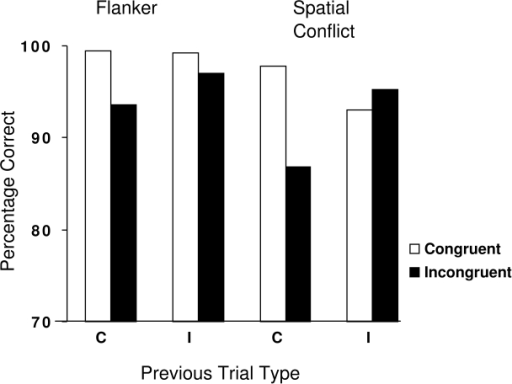Mean percentage of correct responses for the flanker task and the spatial						conflict task for congruent and incongruent trials, as a function of the						preceding trial type (C = Congruent, I = Incongruent).