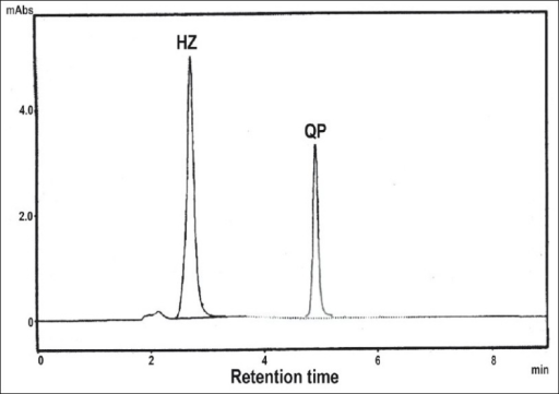 A typical chromatogram of HZ and QP.A typical chromatogram of hydrochlorothiazide (HZ) and quinapril (QP)