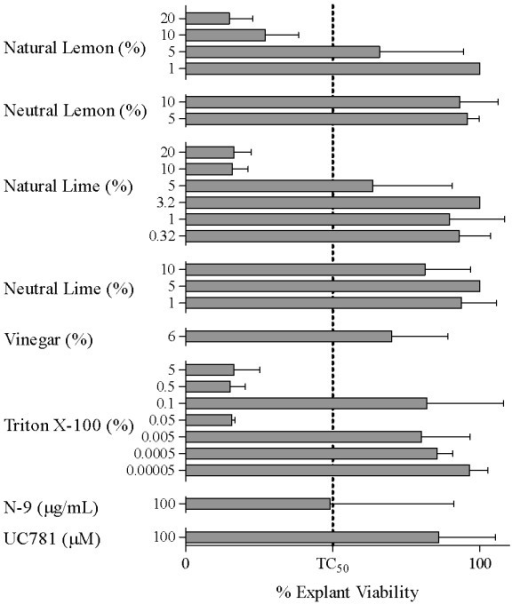 Effect of Lemon Juice, Lime Juice, Vinegar, Nonoxynol-9 (N-9), and Triton X-100 on Viability of Cervical Explant Tissues. Effects of lemon juice, lime juice, vinegar, Triton X-100, nonoxynol-9 (N-9), and UC781 on viability of cervical explant tissues. Presented are the percent viability for tissues treated with lemon juice (1-20%), lime juice (0.32-20%), vinegar (6%), Triton X-100 (0.00005-5%), nonoxynol-9 (N-9; 100 μg/mL), and UC781 (100 μM), compared to donor-matched, untreated controls (defined as 100%). Tissues were exposed from 2 hours to overnight. Each bar represents data from 1 to 6 donors. Bars indicate mean ± SD for each product/concentration. The concentration of juice or vinegar is expressed as percent (%) solution (v/v).