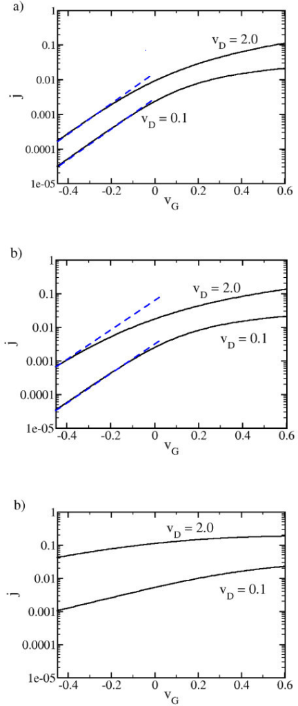 Calculated threshold characteristics at u = 0.1 (a) for l = 60 and (b) l = 25, and (c) l = 3. The dashed straight lines in blue are guides to the eye exhibiting a slope corresponding to thermal activation.