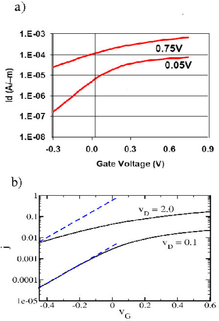 Threshold characteristics in experiment and theory. (a) Experimental threshold characteristics for the nano-transistor in Fig. 7a. (b) Theoretical threshold characteristics for l = 10 and u = 0.1 with the blue dashed lines corresponding to thermal activation.
