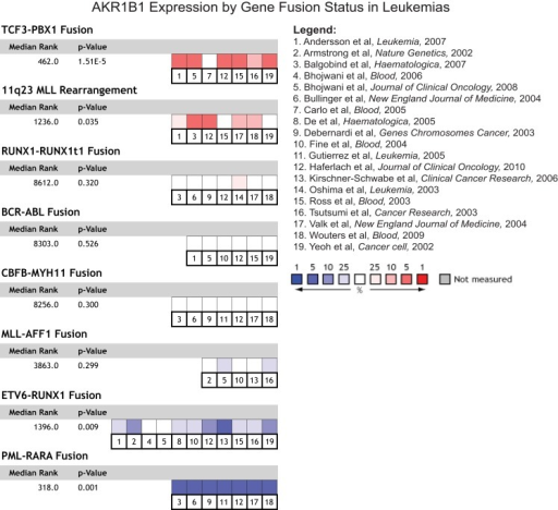 AKR1B1 expression by gene fusion status in leukemia patients. AKR1B1 mRNA expression in leukemia patients with specific gene fusions and chromosomal rearrangements was compared to corresponding leukemia patients without the fusion across all leukemia types and for all such events where Oncomine contained multiple studies with such data. The heatmaps represent the relative expression in patients with the indicated fusions compared to those without, with red indicating over-expression in patients bearing the fusion and blue under-expression. Median ranks and p-values consider all indicated studies simultaneously.