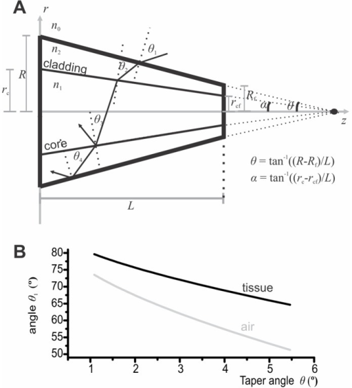 Side acceptance of tapered waveguides.A) 2D schematic representation of ray acceptance within a tapered waveguide (thick black boundaries). Note that for visualization purpose the taper angle was exaggerated in this illustration. B) Critical accepted incidence angle θ1c as a function of the taper angle θ. Rays with incidence angles ranging from θ1c to 90° will be accepted in the waveguide (parameters were fixed as follows: R = 100 µm, Rf = 5 µm, rc = 60 µm, rcf = 3 µm, n0 = 1 (air), n0 = 1.35 (tissue) n1 = 1.47 and n2 = 1.45).