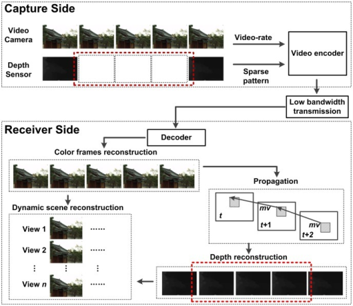 A systematic overview of the remote dynamic scene reconstruction system.
