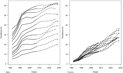 Age-specific prevalence of former smokers by period, fitted in 1980–2009 (solid line) and projected for 2010–2030 (dotted line) for males and females.
