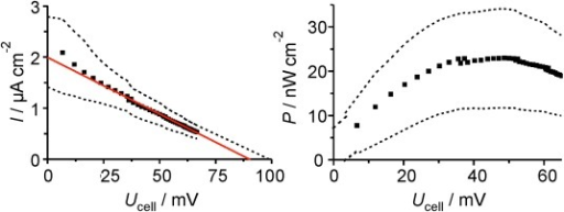 Determination of the short-circuit current density (ISC), the open-circuit voltage (VOC), and the maximal cell power density output (Pcell) for the biophotovoltaic cell, combining PS2/Os1-based photoanode and PS1/Os2-based photocathode via an external variable resistor (three experiments with three independently modified electrode pairs; upper and lower limits of the standard deviation given by dashed lines and linear fit given by red line). Left: I–U curve. Cell current density, Icell, determined from load and cell potential Ucell. Right: P–U curve.