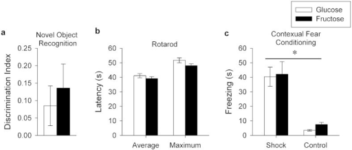 Learning, memory and motor performance.(a) Novel object recognition. Average discrimination index (±SE) expressed as the duration spent sniffing the novel object divided by the duration spent sniffing both the novel and familiar objects. No differences between dietary treatment groups were observed. (b) Rotarod performance. Average (±SE) and maximum latency (s) to fall from the accelerating rotarod shown separately for glucose and fructose groups. No differences were observed between groups. (c) Contextual fear conditioning. Average percent time spent freezing (±SE) in animals that received shocks on day 1 (shock) or no shocks on day 1 (control) shown separately for glucose-fed and fructose-fed animals. Animals learned the task as indicated by a difference (P < 0.05) between the shock and control groups, but no differences between the diet groups were observed.
