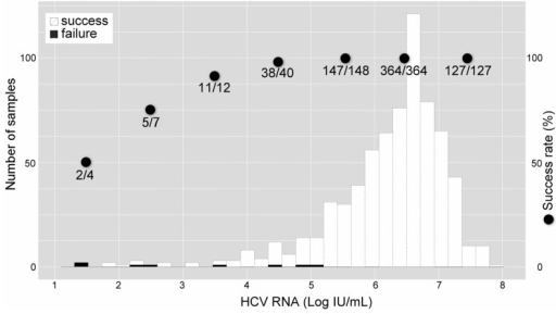 Histogram of HCV RNA levels according to the detectability of Y93H by the Invader assay.White and black bars represent successful and unsuccessful detection cases, respectively. Closed circles represent the success rate for each log level of viremia from 1 through 7.