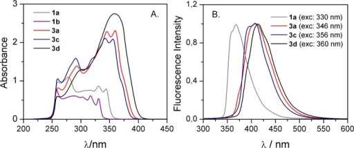 UV-VIS absorption (A) and normalized fluorescence (B) spectra of styrylquinolines solutions in DMSO.