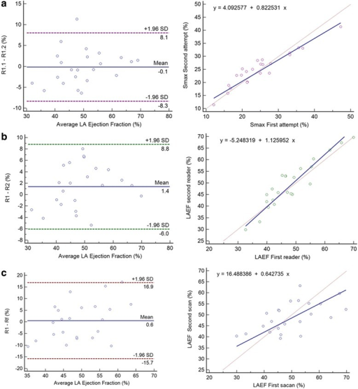 Intraobserver (a), interobserver (b) and inter study variability (c) of LA Ejection Fraction: Bland Altman plot (left) and Passing-Bablok regression (right), SD = Standard deviation