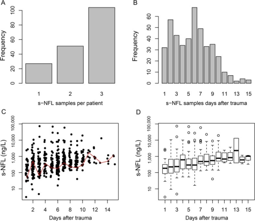 Characteristics of serum NF-L samples.Histograms illustrating the number of s-NF-L samples per patient (A) and the distribution over time after trauma (B). C illustrates the s-NF-L levels over time (one dot per sample), with a red line representing the locally weighted scatterplot smoothing (LOWESS), a nonlinear regression of data points. D illustrates the s-NF-L levels over time after trauma using boxplots.