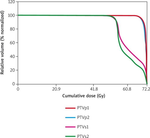 Example of dose-volume histograms (DVHs) of planning tumor volume (PTV) in the same case presented in Fig. 1 and Fig. 2. As shown in the DVH of Fig. 3, a steep incline was observed in the graph of PTVs1 and PTVs2 in the initial period, and then it changed to a gentle slope at the dose range of 55–60 Gy. After a dose of 70 Gy, a steep incline was seen again in the graph