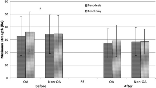 Maximum isometric strength of elbow supination in the supine position for tenodesis and tenotomy before and after fatiguing exercise. aSignificant difference between operative and nonoperative arm, P < .05. FE, fatiguing exercise; non-OA, nonoperative able arm; OA, operative arm.