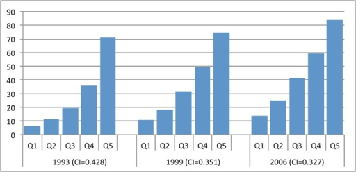 Distribution of facility delivery coverage in India, by wealth quintile, 1993–2006.Q1-5 = wealth quintiles from poorest to wealthiest households. CI = concentration index.